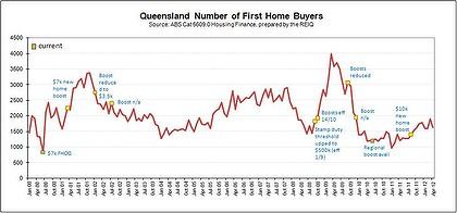 Queensland property buyers return