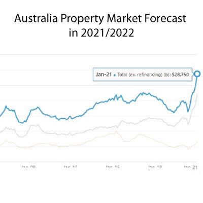 Australia Property Market Forecast in 2021/2022